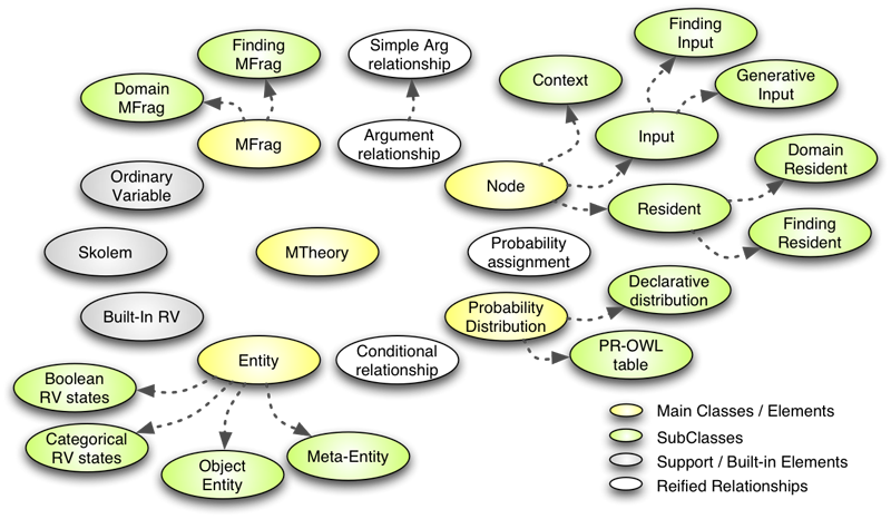 an analysis of ontology Most ontology tools (eg, protégé ) open the full contents of the source ontology in the owl:imports statement when the importing ontology is opened alternatively, one can use protégé to merge the contents of two ontologies into a single ontology.